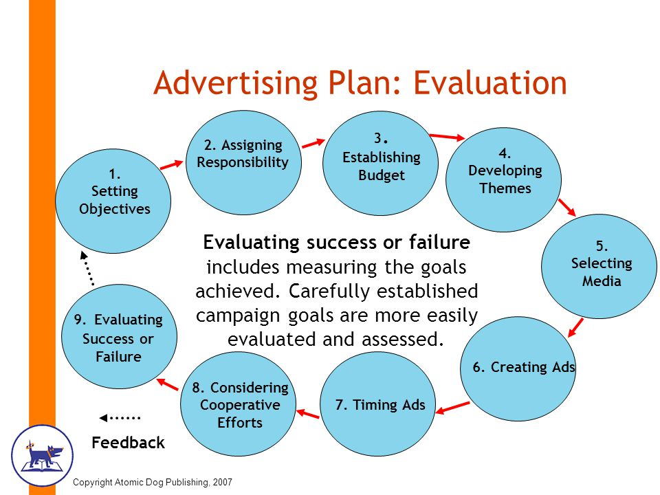 advertising evaluation A successful marketing process identifies viable marketing opportunities, and then helps to develop a strategy for taking advantage of those opportunities to connect with customers and increase profits however, not all marketing processes are effective to ensure your marketing plan is worth the.