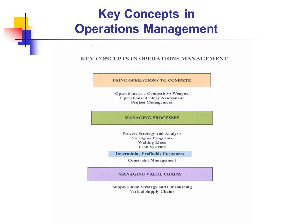 key concepts for operations managers Welcome to operations management operations managementis important, exciting, challenging, and everywhere your look important, because it's concerned with creating all of the products and services upon which we depend.