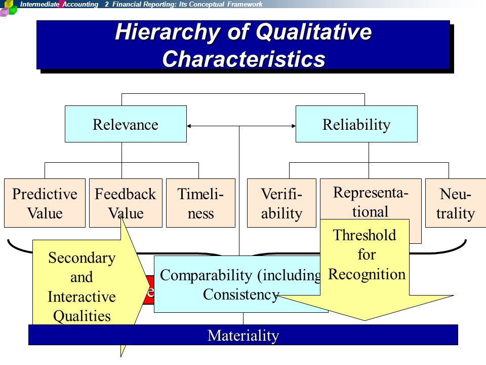 primary qualitative characteristics Financial information presented in financial statements needs to have some key qualities which make it useful for the users generally accepted accounting standards normally outline such standards in their frameworks iasb conceptual framework categorizes these into fundamental qualitative characteristics and enhancing qualitative characteristics.