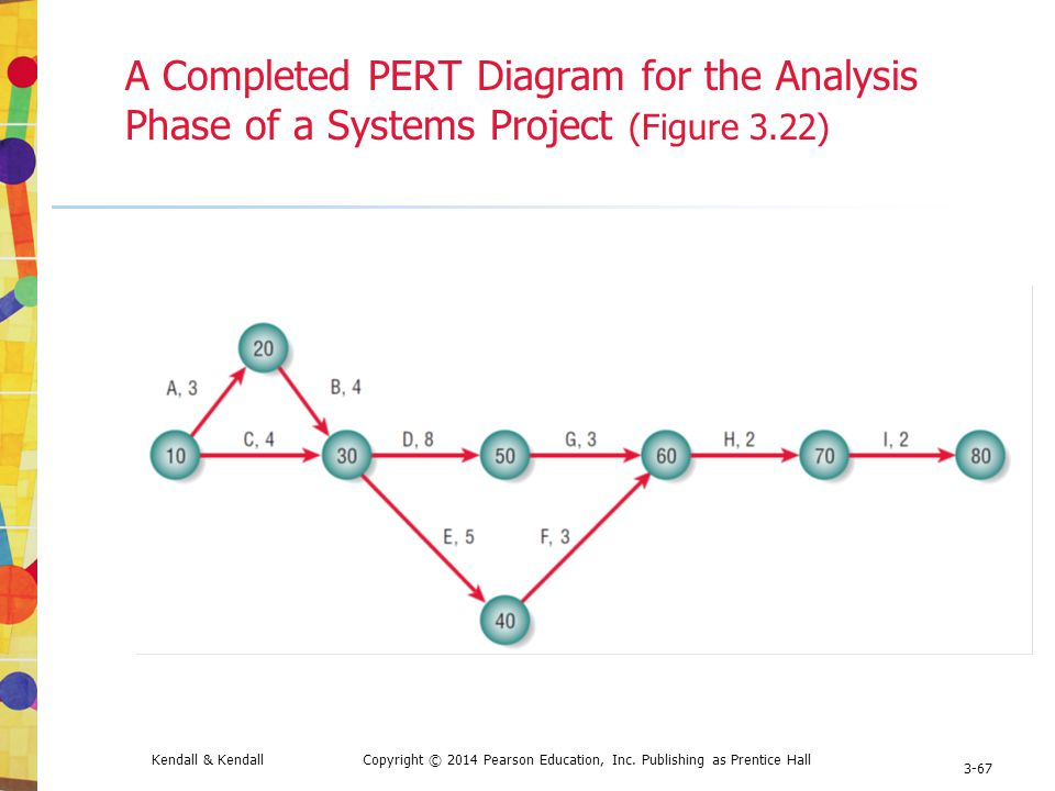 3 project management kendall kendall systems analysis and design 67 a completed pert diagram for the analysis phase of a systems project figure 322 ccuart Choice Image