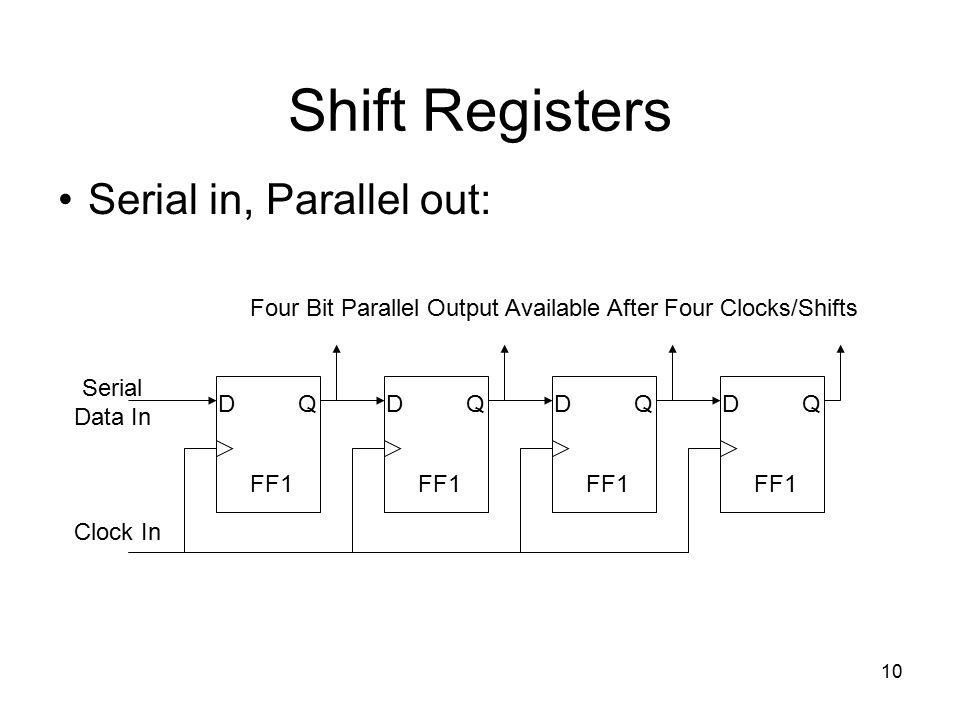 Shift Registers Serial in, Parallel out: