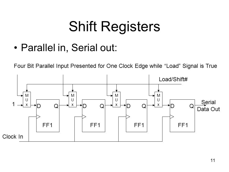 Shift Registers Parallel in, Serial out: