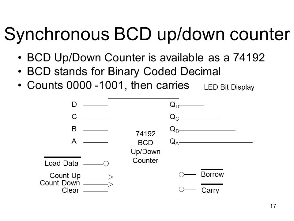 Synchronous BCD up/down counter