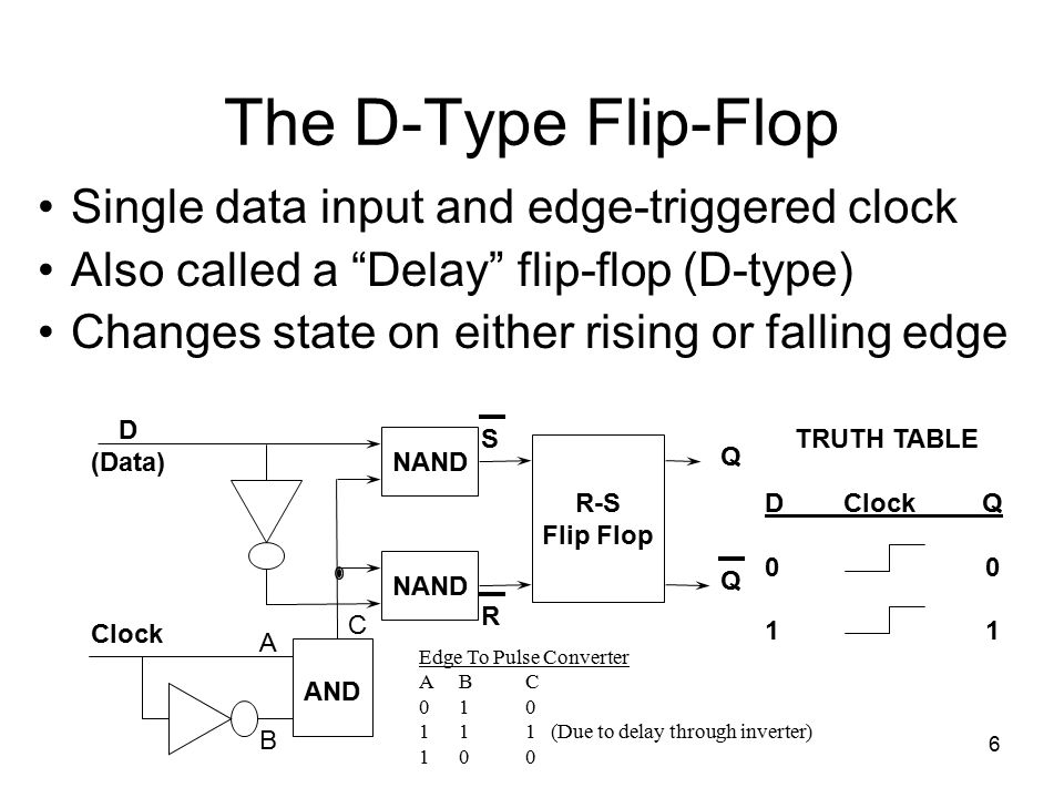 The D-Type Flip-Flop Single data input and edge-triggered clock