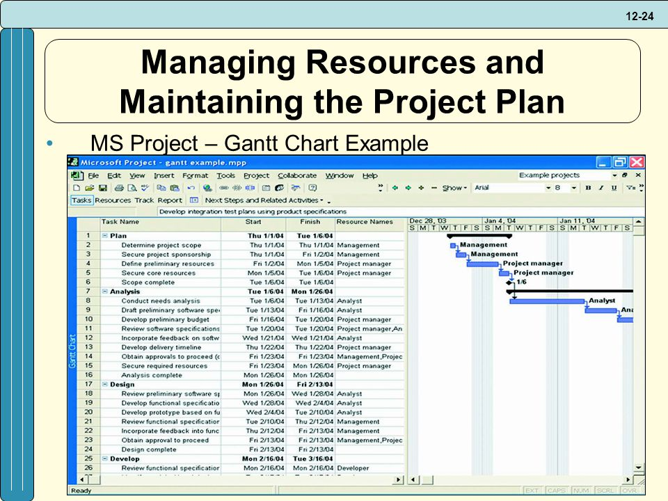project management plan paper Use this free project management proposal template to demonstrate your knowledge of the project and why your team is the most project management [project] plan.