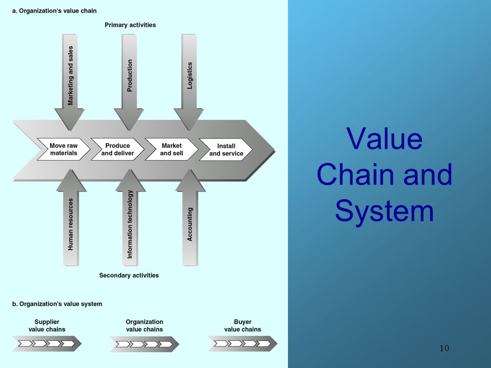 value chain system 7 things to remember regarding the value chain the ultimate objective is value to customer as a new product and/or services moves through the value.