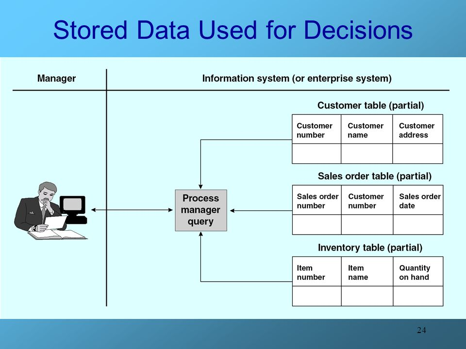 Stored Data Used for Decisions