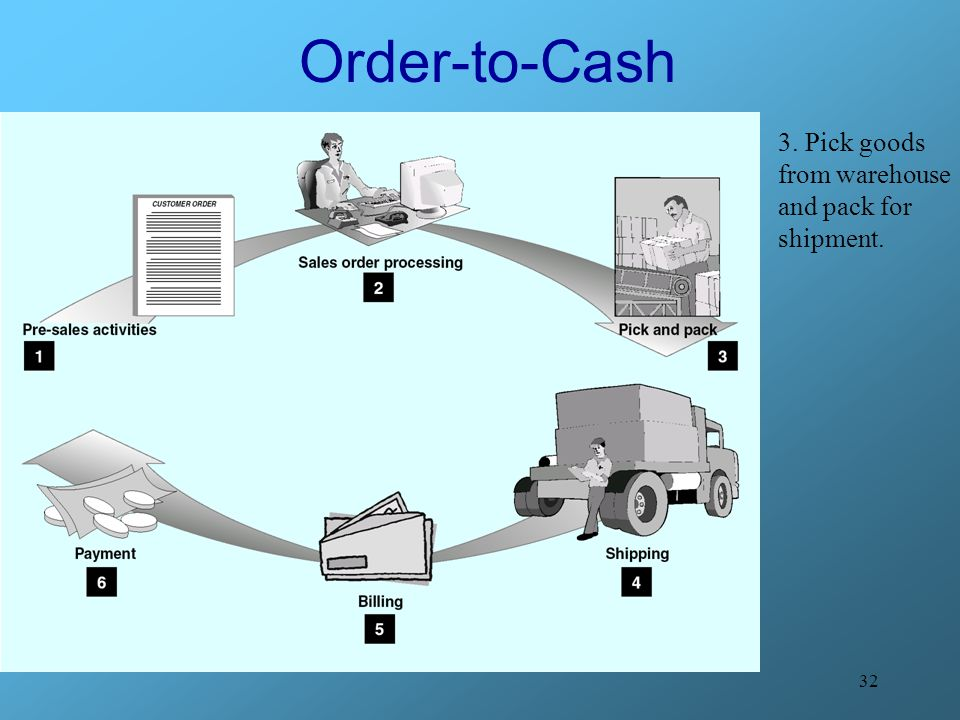 Order-to-Cash 3. Pick goods from warehouse and pack for shipment.