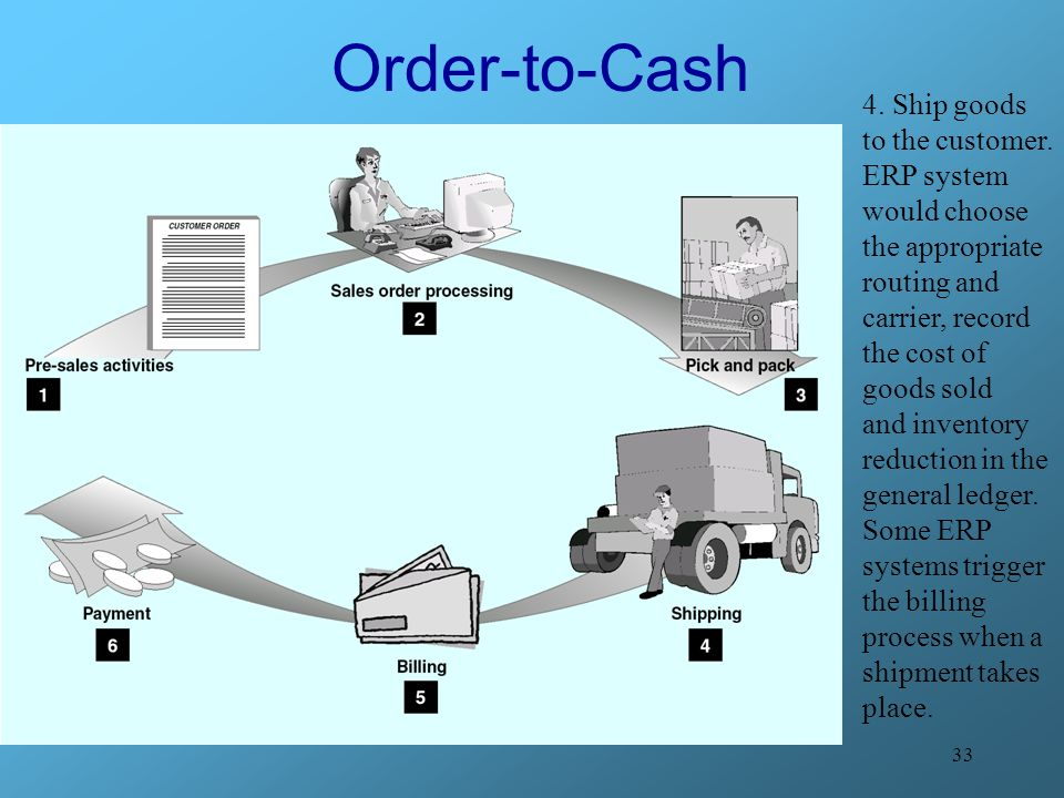 Order-to-Cash 4. Ship goods to the customer.