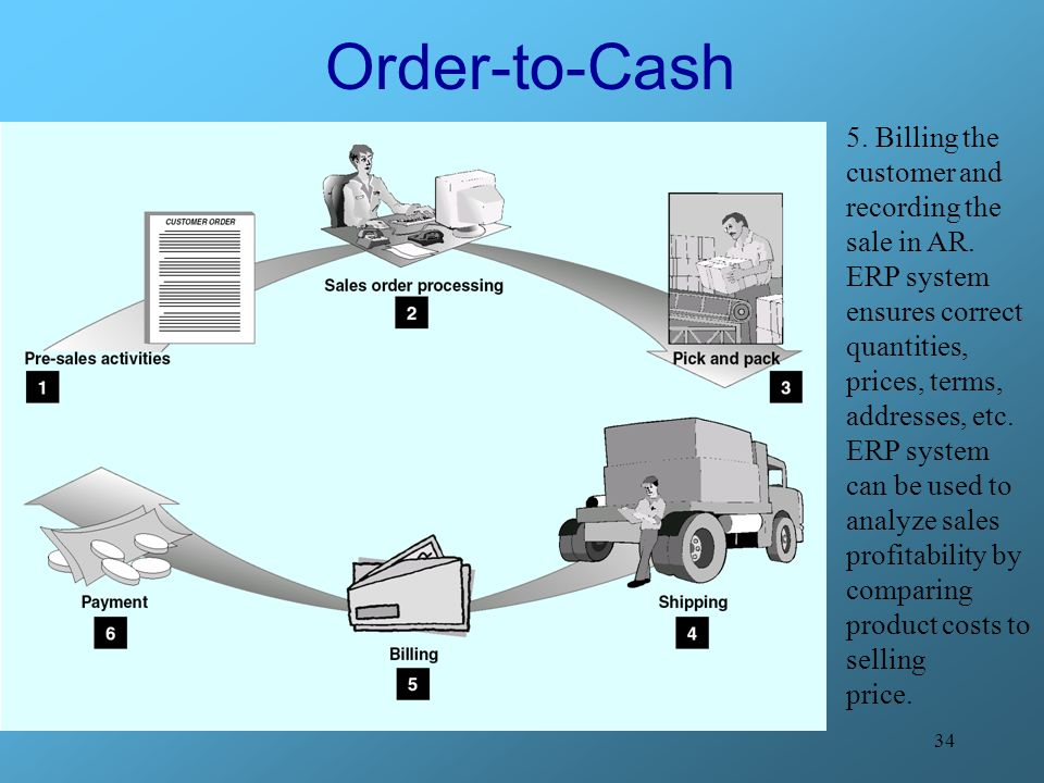 Order-to-Cash 5. Billing the customer and recording the sale in AR.