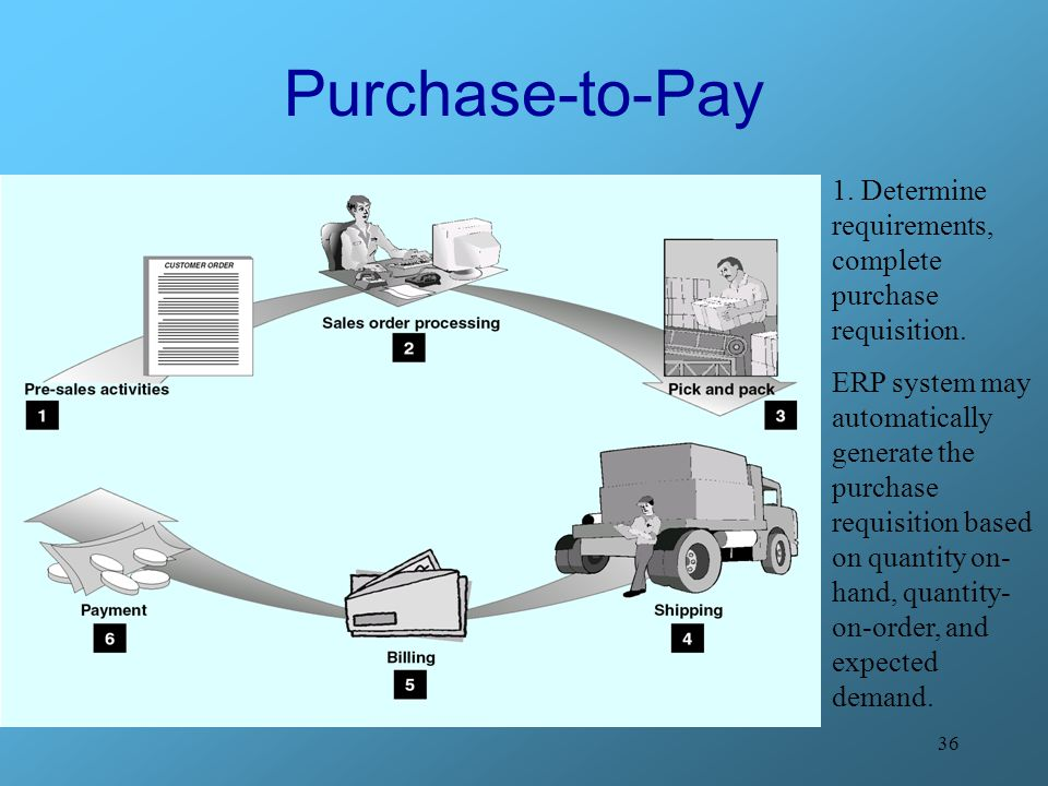 Purchase-to-Pay 1. Determine requirements, complete purchase requisition. ERP system may automatically.