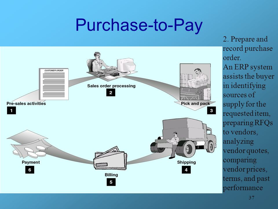 Purchase-to-Pay 2. Prepare and record purchase order.