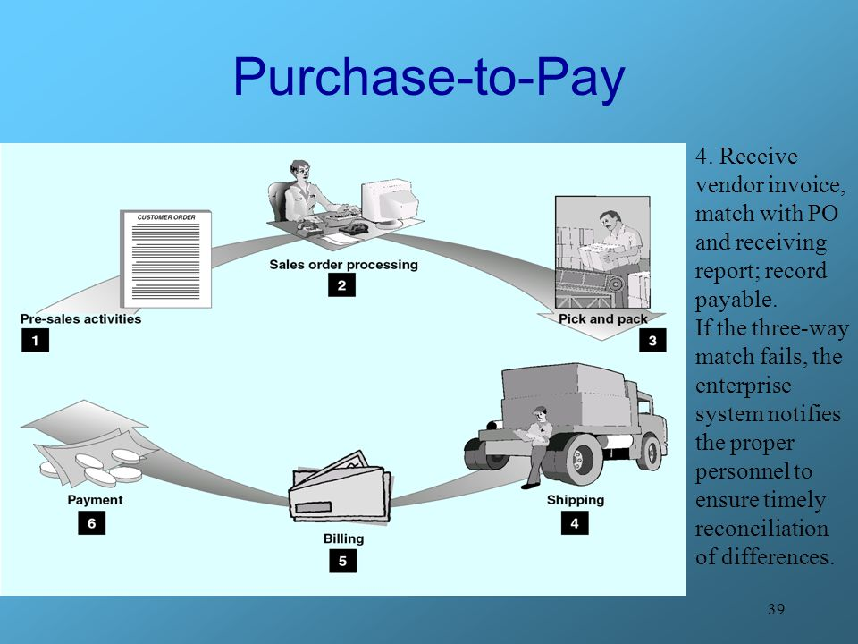 Purchase-to-Pay 4. Receive vendor invoice, match with PO and receiving report; record payable.