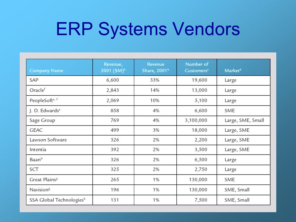 ERP Systems Vendors