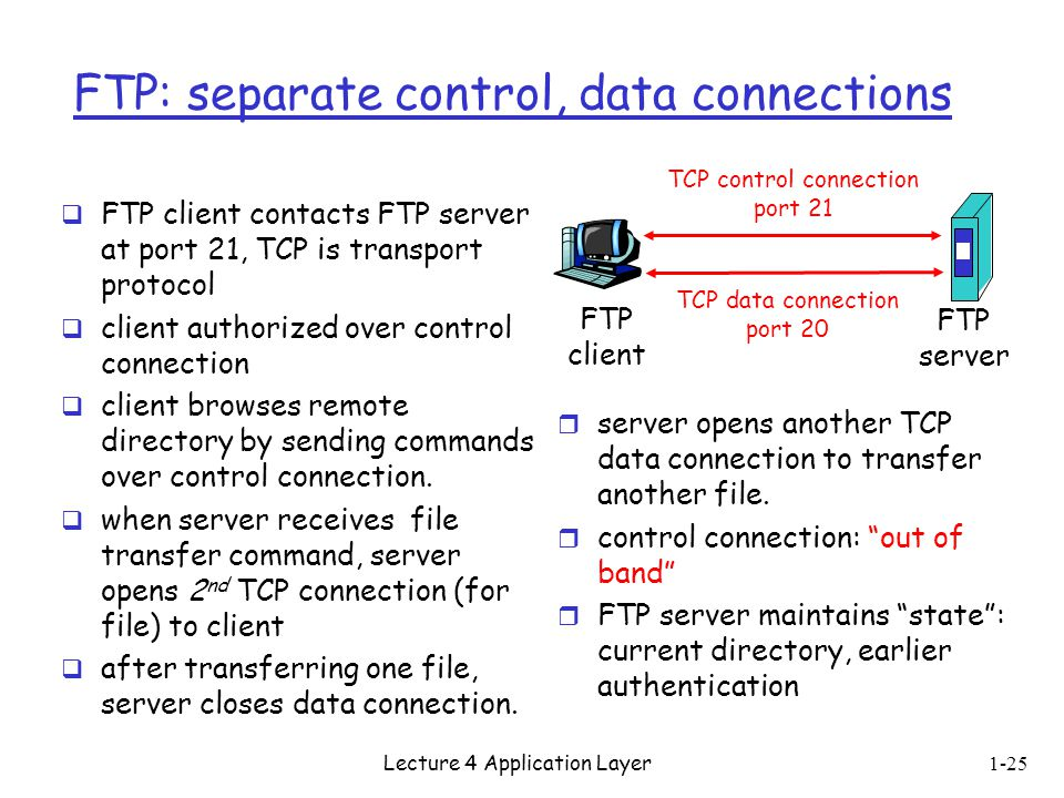 FTP: separate control, data connections