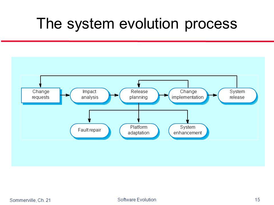 evolution of system software pdf