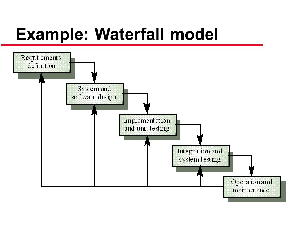 Example: Waterfall model