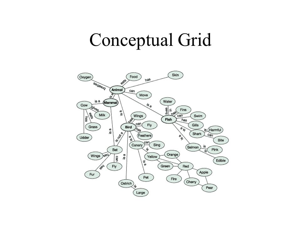 Conceptual Grid Figure 7.04 from