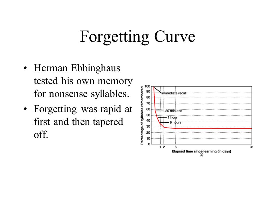 Forgetting Curve Herman Ebbinghaus tested his own memory for nonsense syllables. Forgetting was rapid at first and then tapered off.