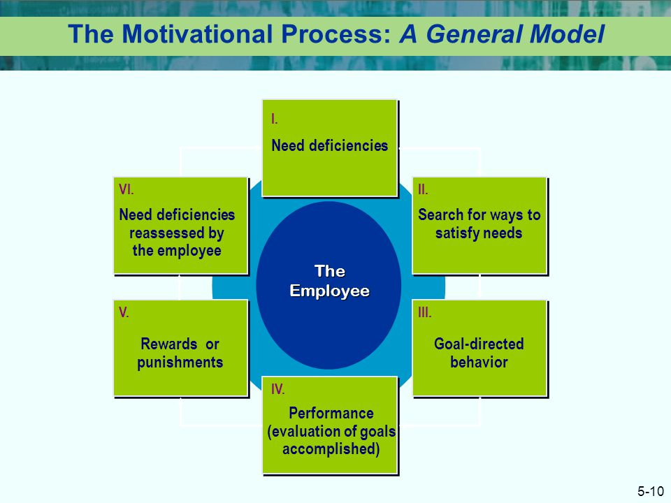 general electric employee motivation 2764 reviews from ge corporate employees about ge corporate culture,  salaries, benefits, work-life balance, management, job security, and more   management was i love to keep the employees motivated and can do attitude  hardest part.
