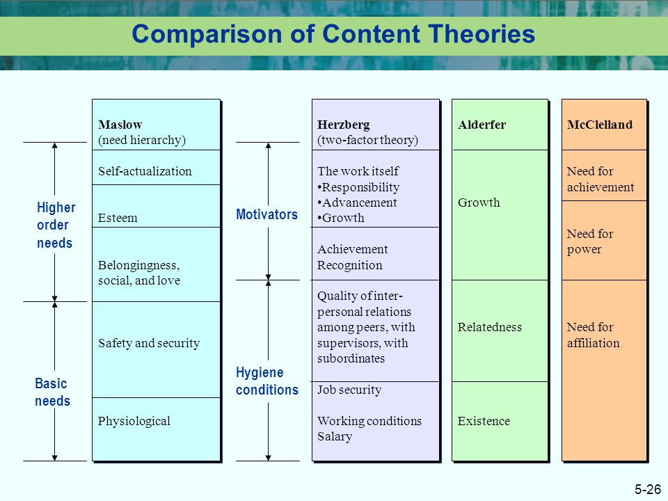 what are the similarities and differences among the different need theories Process theories of motivation process theories attempt to identify relationships between variables, which make up motivation people want to see what actions are required to influence behavior there are four main theories: -expectancy based models -equity theory -goal theory -attribution theory expectancy theory people are.