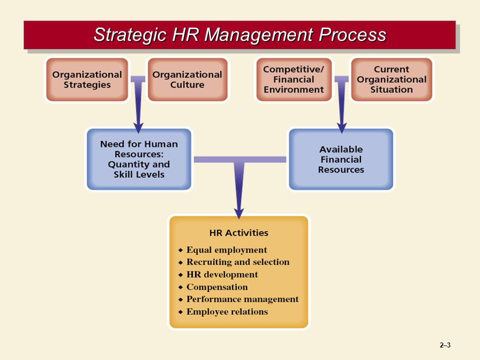 strategic human resource management in asda Strategic human resource management name institution strategic human resource management introduction human resource management is the role within an institutio.