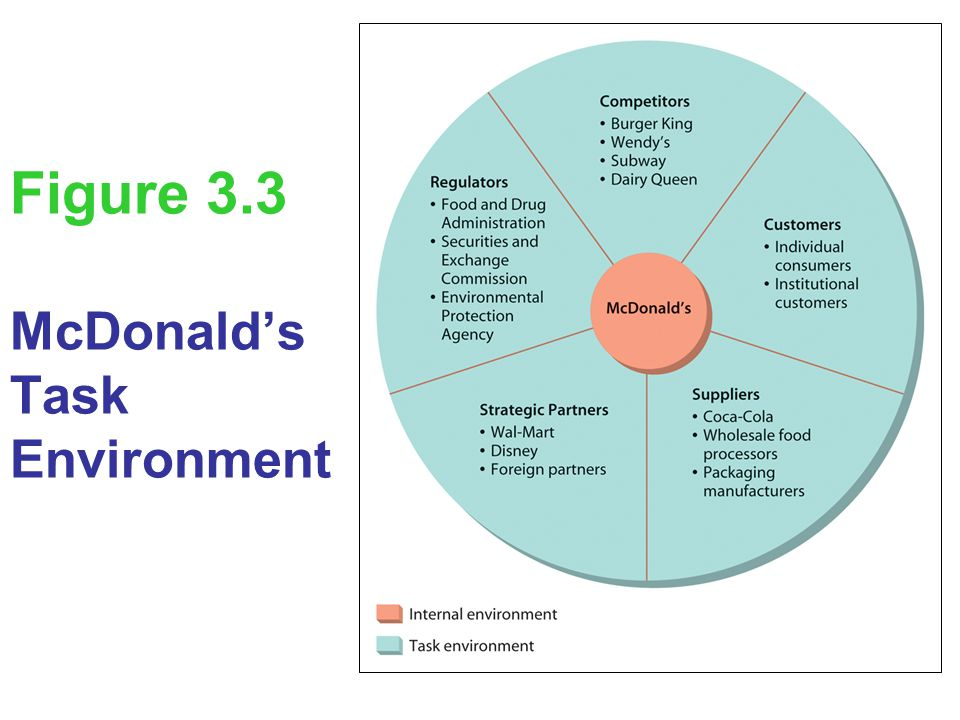 External and Internal Factors Affecting McDonalds - Management Theory Paper