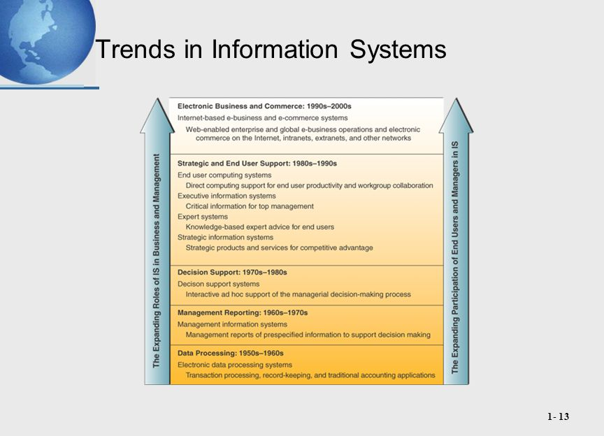 foundations of information systems in business 1 understand the concept of a system and how it relates to information systems 2 explain why knowledge of information systems is important for business professionals and identify five areas of information systems knowledge they need 3 identify several challenges that a business manager might.