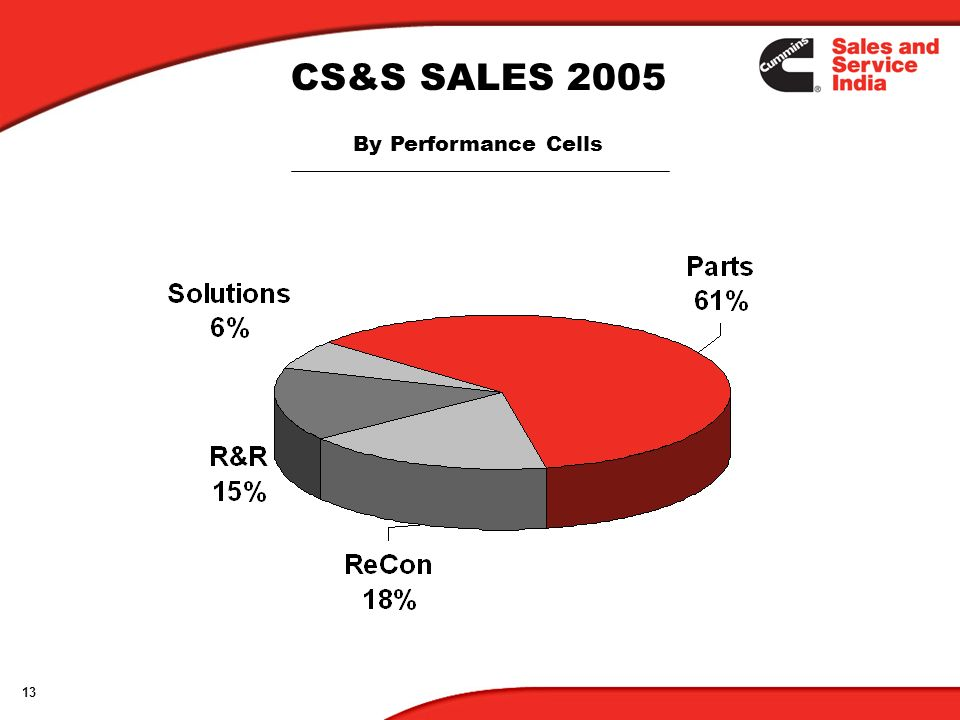 CS&S SALES 2005 By Performance Cells