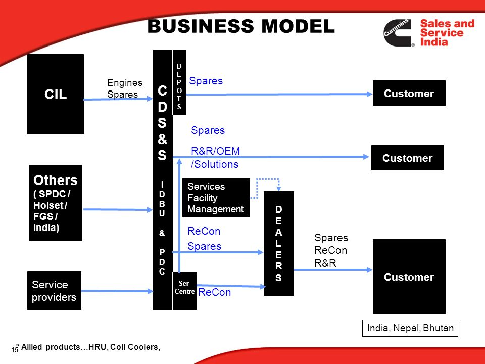 BUSINESS MODEL C CIL D S & Others Spares Customer Spares R&R/OEM