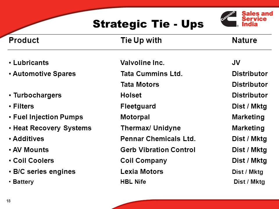 Strategic Tie - Ups Product Tie Up with Nature