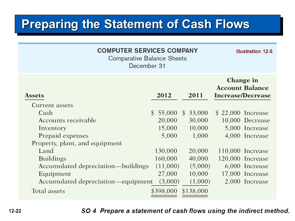 how to read cash flow statement book