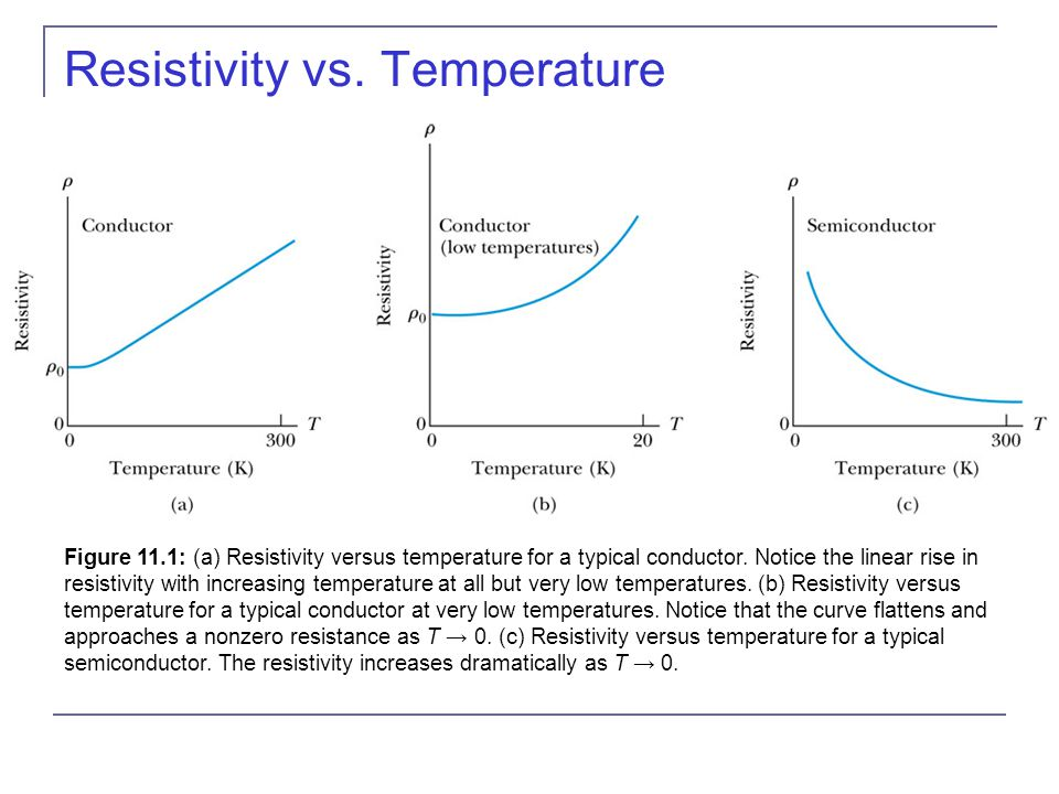 relationship between temperature and resistance of conductor