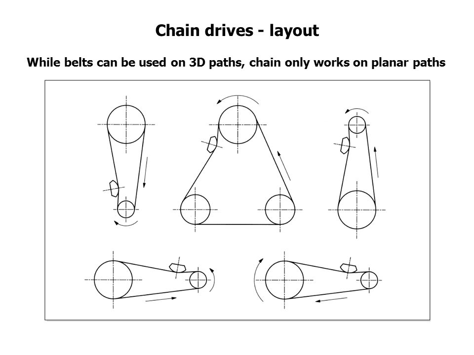 Chain drives - layout While belts can be used on 3D paths, chain only works on planar paths