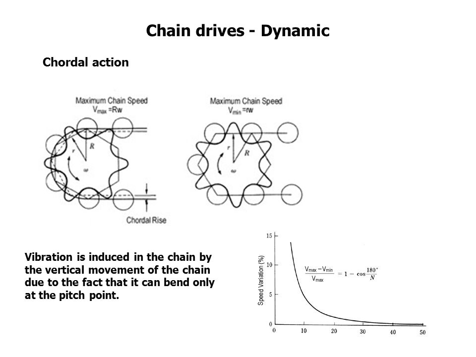 Chain drives - Dynamic Chordal action