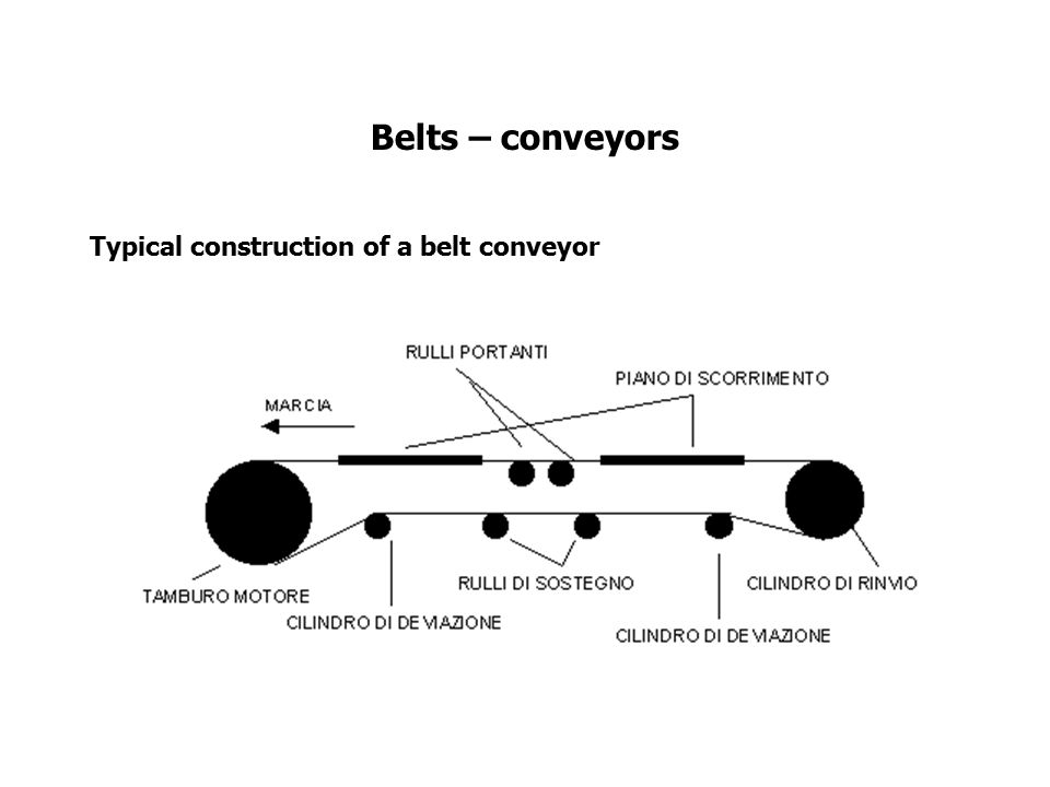 Belts – conveyors Typical construction of a belt conveyor