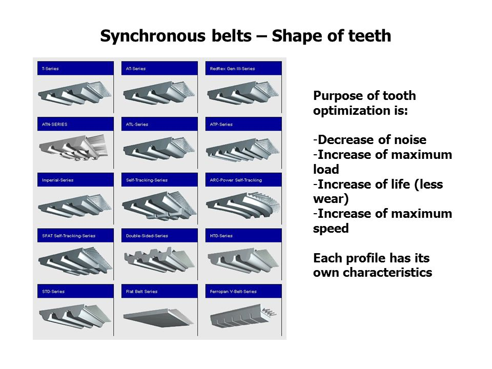 Synchronous belts – Shape of teeth