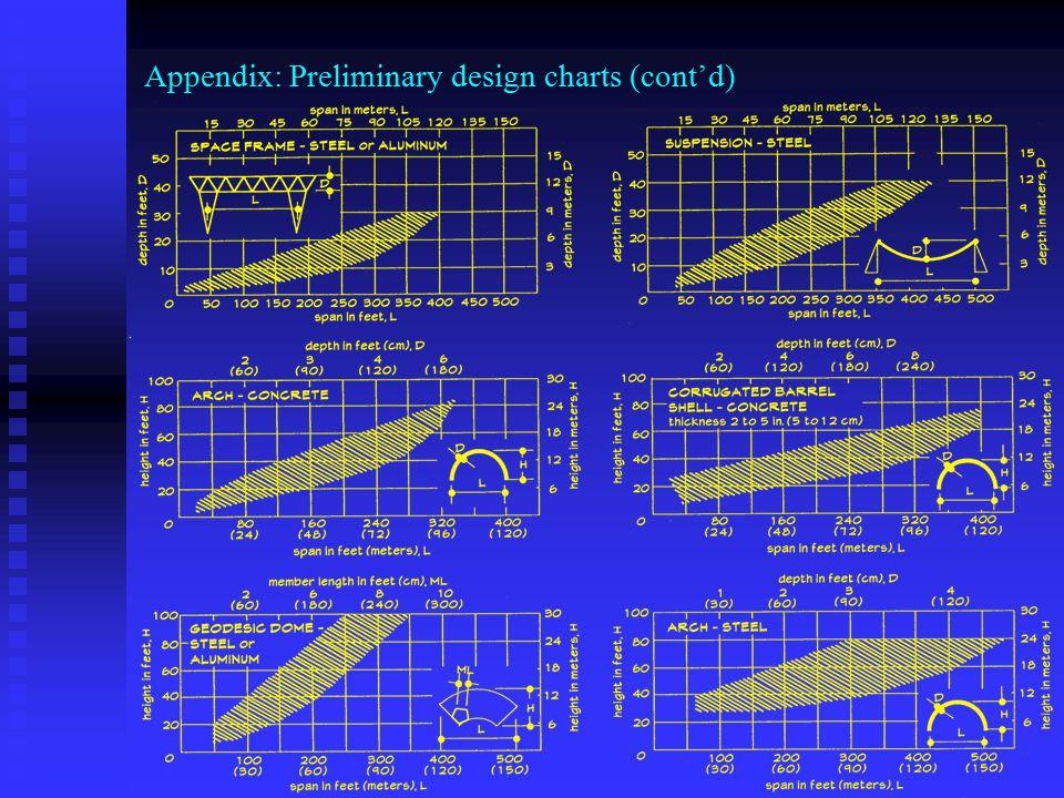 Arup Scheme Design Manual Pdf