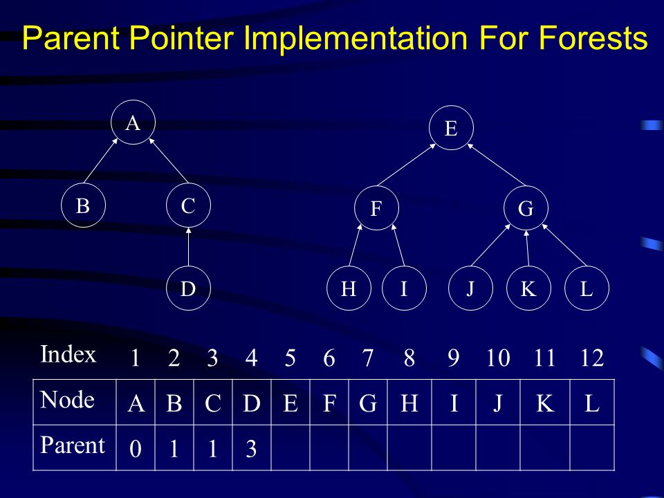 Parent Pointer Implementation For Forests