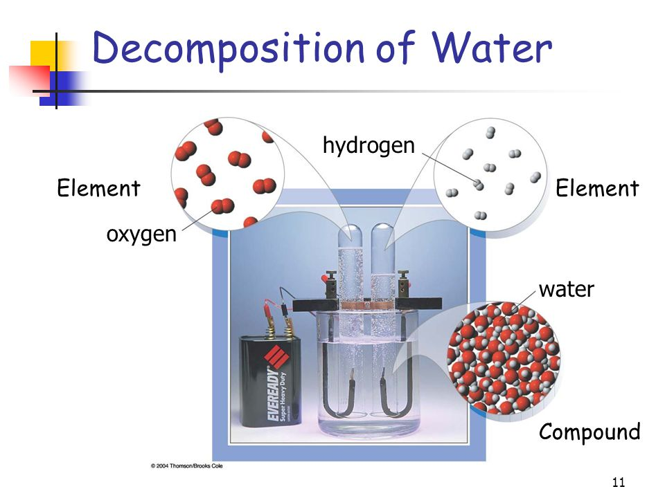The Foundations Of Chemistry Ppt Download