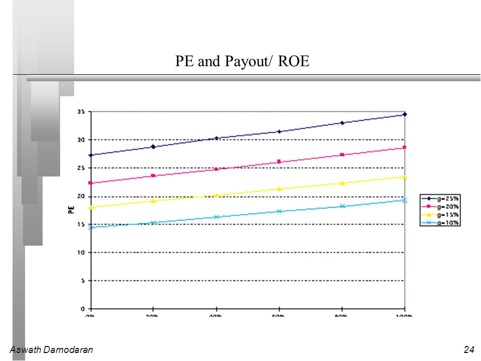 how can a company with a high roe have a low pe ratio Low pe stocks in india with its peg - 2018 what is more important is why pe ratio of of any stock is high or low for blue chip companies, pe ratio generally trade at very high levels we can say that irrespective of pe ratio being high or low.