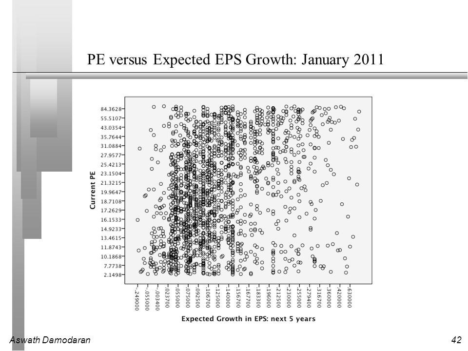 relationship between pe and growth rate