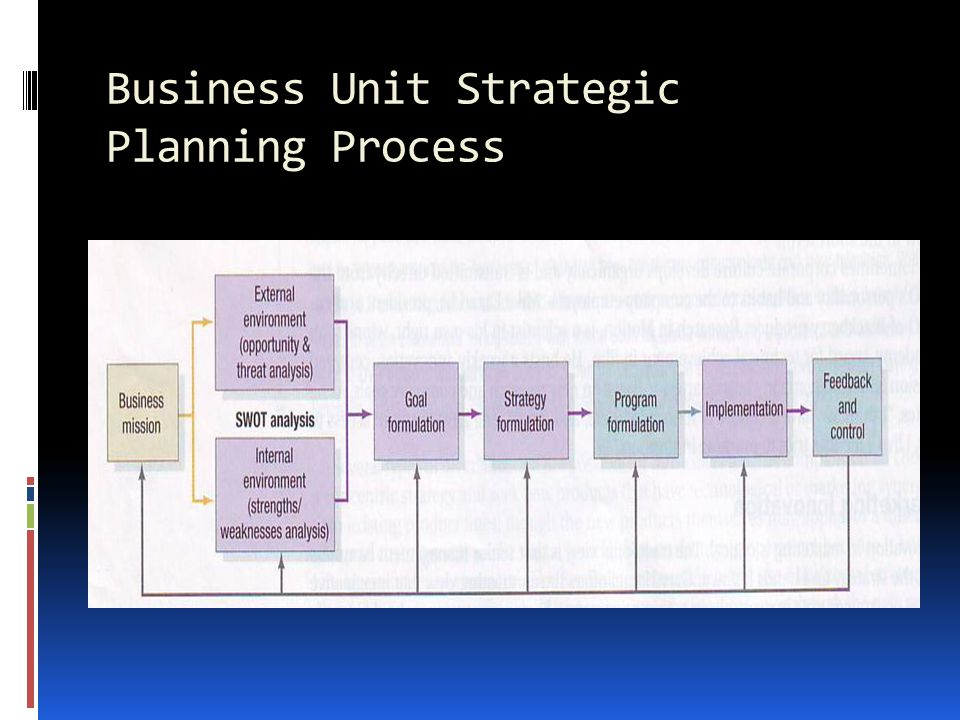 strategic planning 2 essay 2 strategic planning & goal setting 6  from this place a valuable strategic plan is created 3 finish what you started that is, complete the previous year.