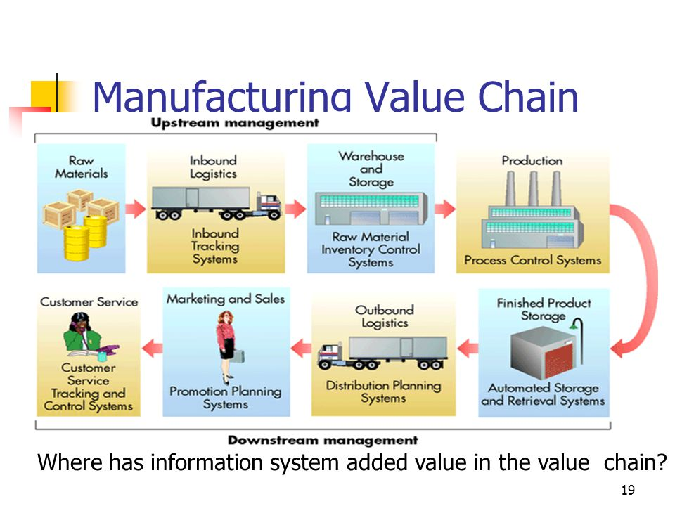 Manufacturing Value Chain