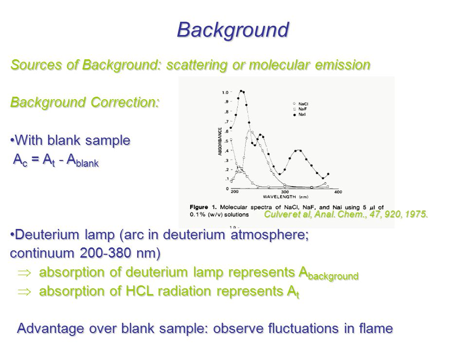 background correction in aas pdf