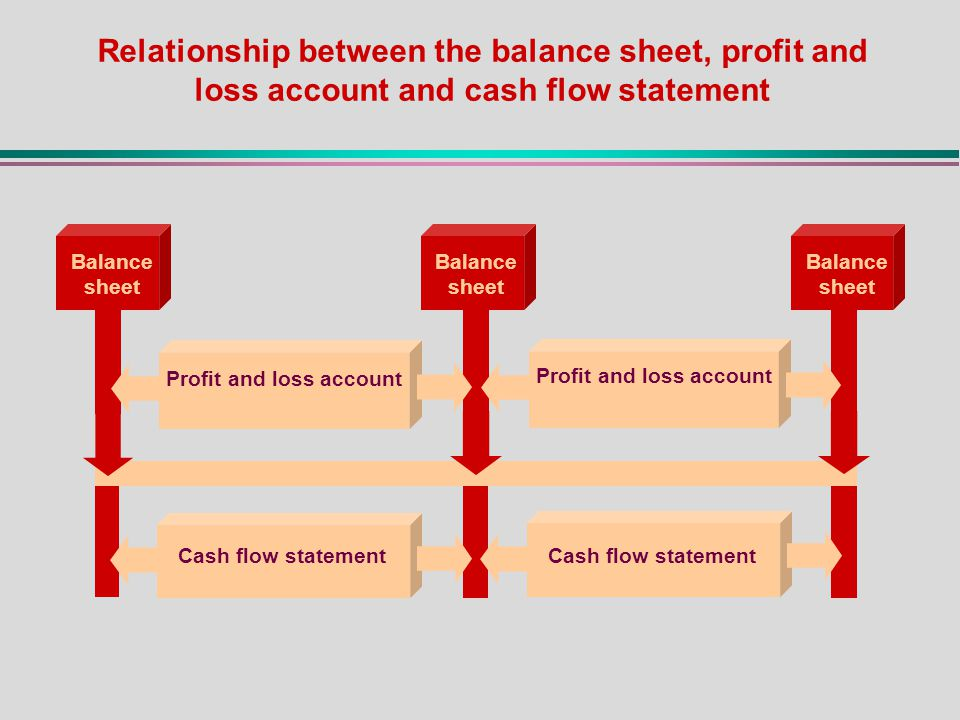 cash flow and profit relationship