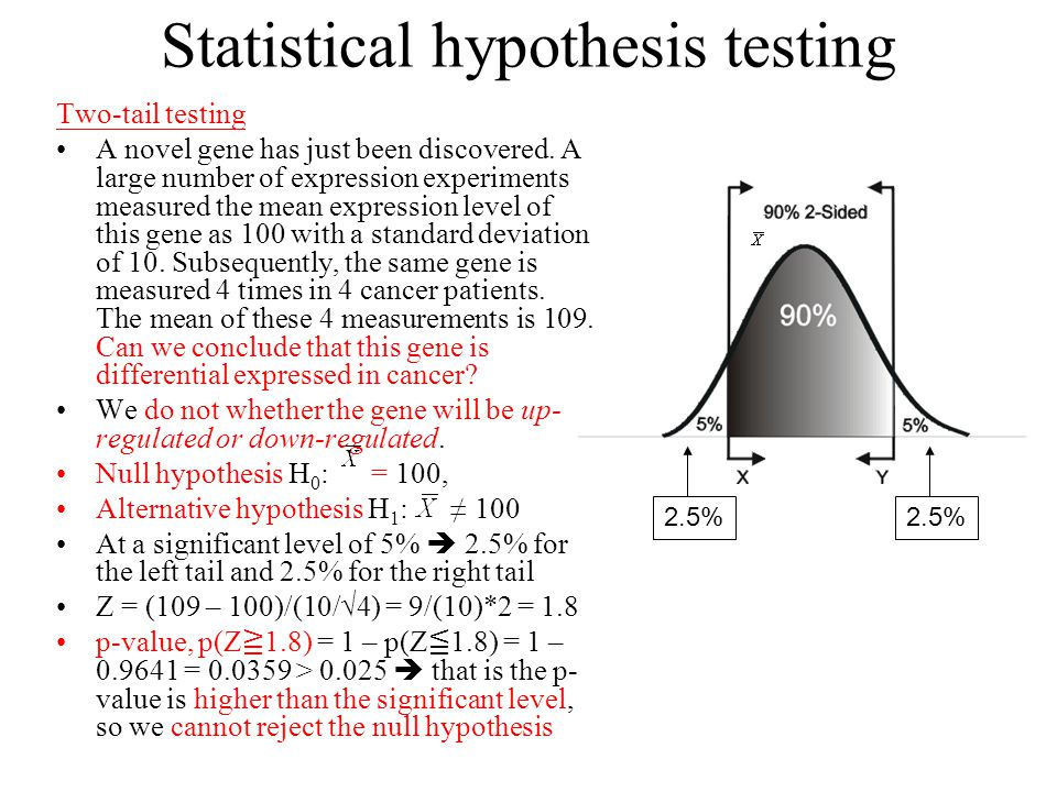 experimental design hypothesis testing The researcher should review the hypothesis and verify that an experimental design is the appropriate research design needed to answer the question additional information regarding different types of experimental research design will be covered in the next module.