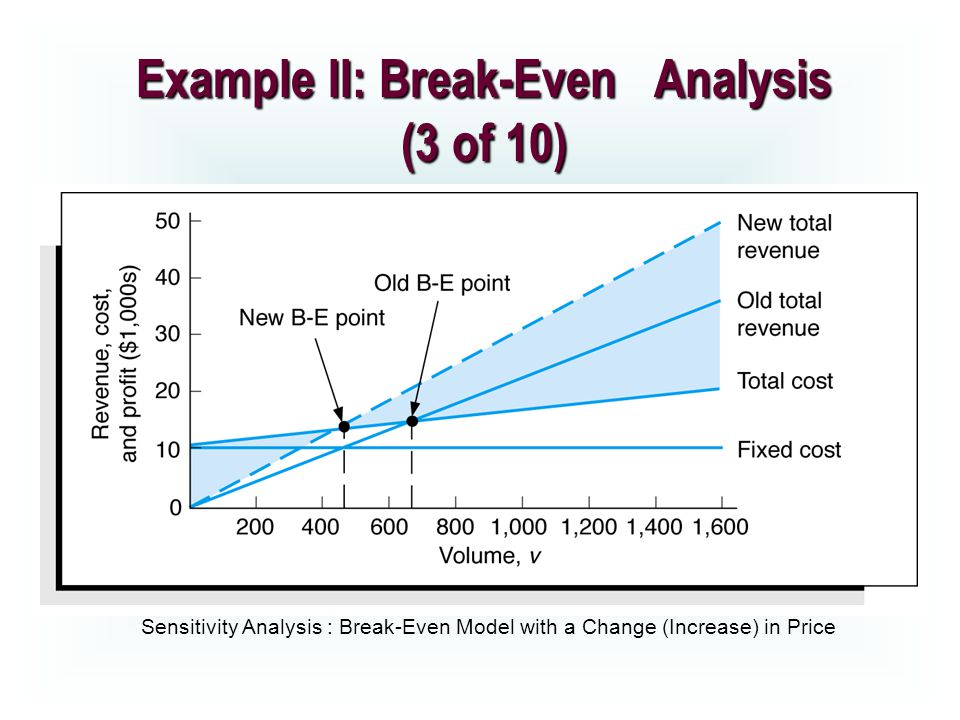 break even analysis p15 32 This is how is cost-volume-profit analysis used for  cost-volume-profit analysis involves finding the break-even and target profit point in units and in sales.