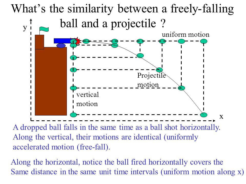 Describing Projectiles With Numbers: (Horizontal and Vertical Velocity)