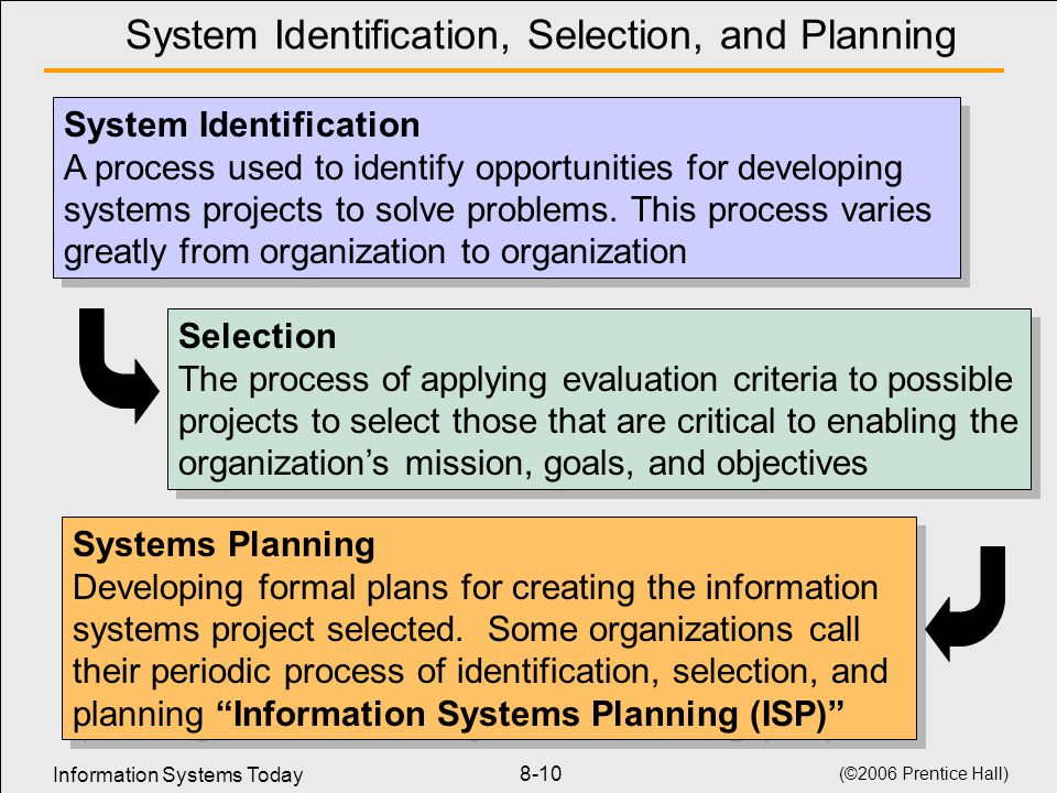 systems planning and selection Cvis: best practices for selection and planning the push for healthcare to be digitally transformed and paper-free means having access to electronic medical records anytime/anywhere this effort amplified, has left many cardiology departments struggling to catch up.